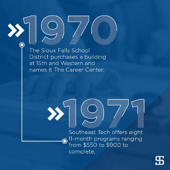 The Sioux Falls School District purchases a building at 15th and Western and names it The Career Center. Southeast Tech offers eight 11-month programs ranging from $550 to $900 to complete.